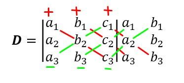 Gambar determinan matriks 3x3