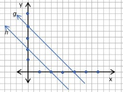 Persamaan 2 Garis Lurus yang Sejajar