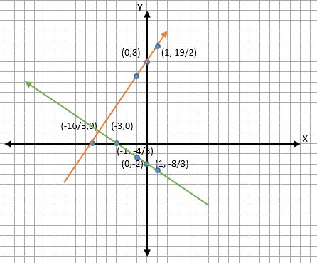 Membuat Diagram Kartesius dari contoh soal 6