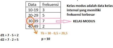 data kelompok 3