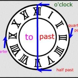 Cara membaca Jam dalam Bahasa Inggris
