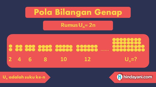 Gambar 2 - Rumus pola bilangan dari barisan bilangan genap