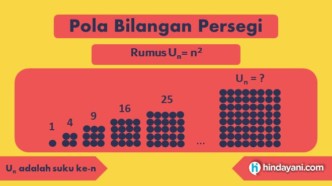 Gambar 3 - Rumus pola bilangan persegi