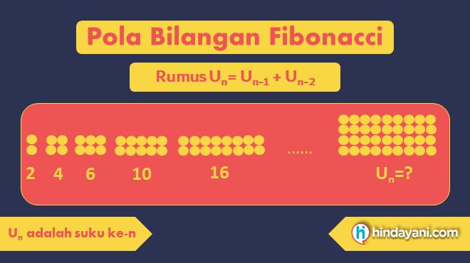 Gambar 6 - Rumus Pola Bilangan Fibonacci
