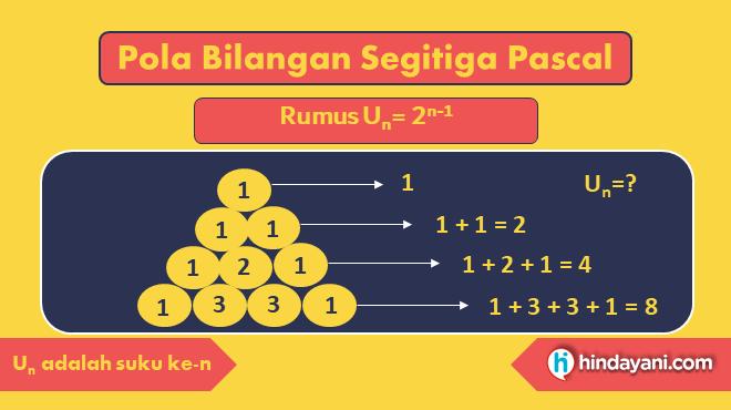 Gambar 7 - Rumus Pola Bilangan Segitiga Pascal