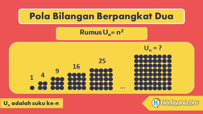 Gambar 8 - Rumus Pola Bilangan Berpangkat Dua