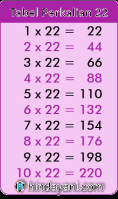 Tabel Perkalian 22