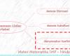 Menyamakan Koefisien di Persamaan Linier 2 Variabel