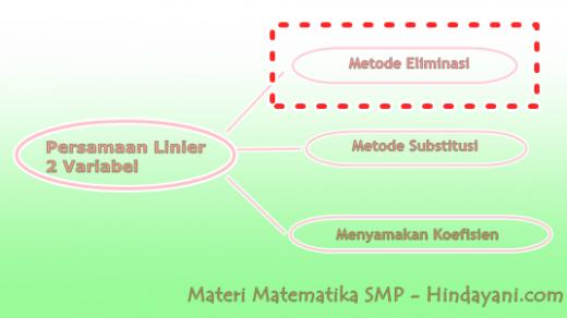 Metode Eliminasi Sistem Persamaan Linier Dua Variabel