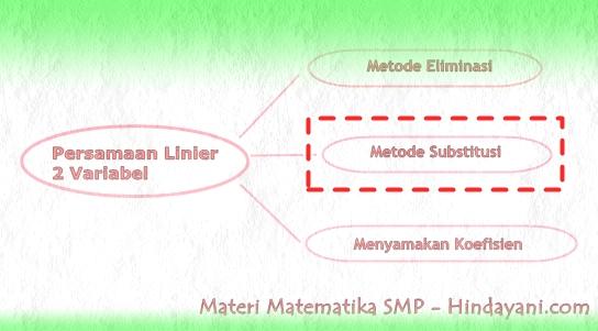 Metode Substitusi Persamaan Linier 2 Variabel