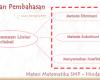 Soal dan Pembahasan Persamaan Linier 2 Variabel