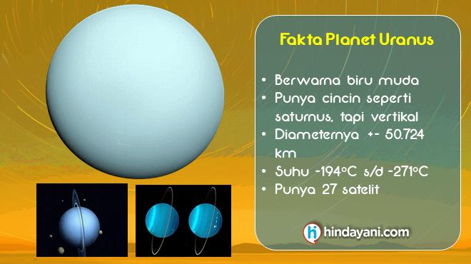 Gambar 7 Planet Uranus dan Faktanya