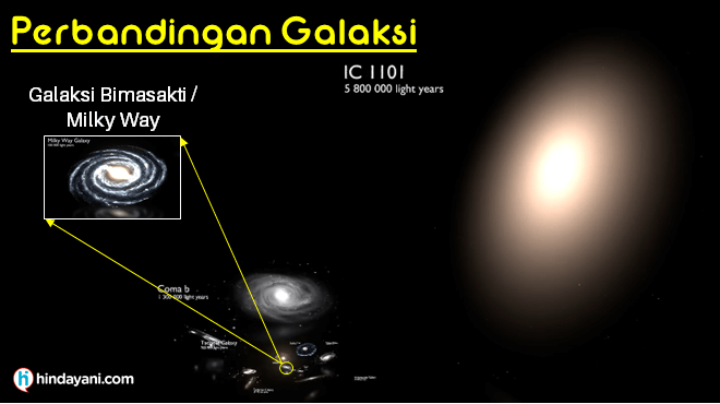 Perbandingan Ukuran Galaksi
