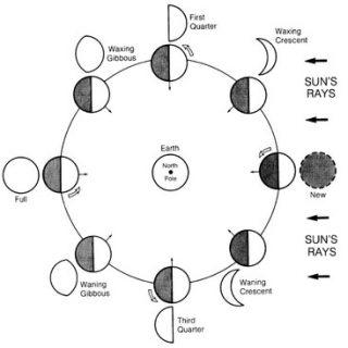 Rangkuman Materi Revolusi Bulan dan Pengaruhnya