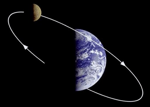 Rangkuman materi Rotasi Bumi, pengertian dan pengaruhnya