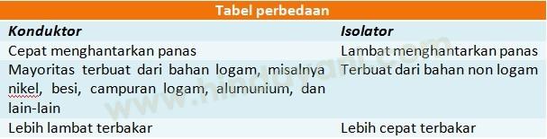 Perbedaan Antara Konduktor dan Isolator 4 - Tabel Perbedaan Sederhana