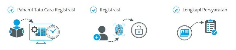 Tata Cara Registrasi CPNS