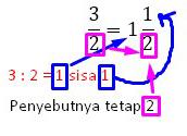 3 a 1 Cara mengubah pecahan biasa ke pecahan campuran