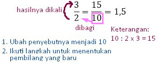 3 a 2 Langkah Mengubah pecahan biasa ke pecahan desimal