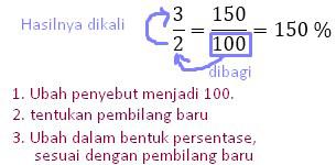 3 a 3 Panduan Mengubah pecahan biasa ke persentase