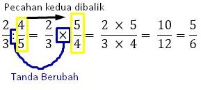 4 d 1 operasi hitung pecahan Pembagian pecahan biasa dengan biasa