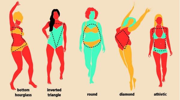 Bentuk Tubuh Wanita Ideal